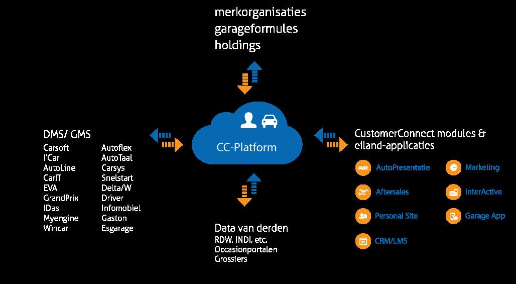 CC-Platform